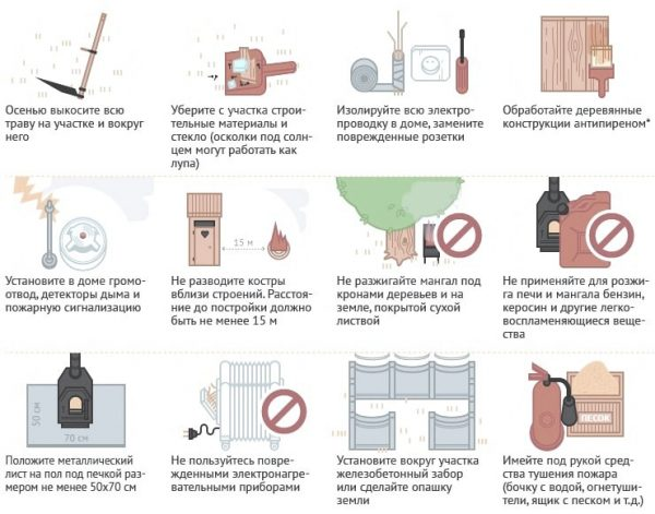 Пожарная безопасность на дачных участках